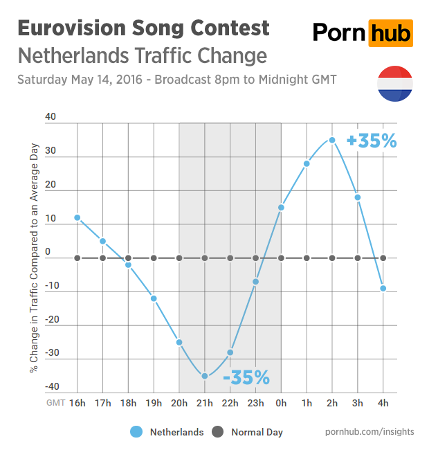 pornhub-insights-eurovision-2016-traffic-netherlands