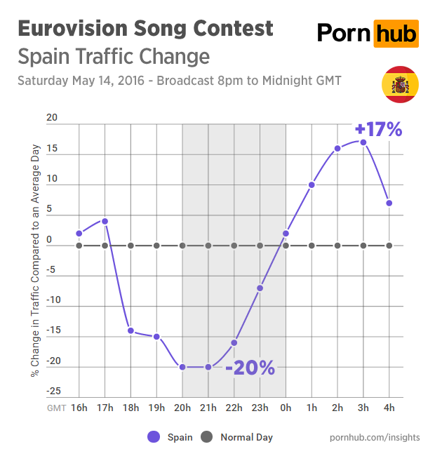 pornhub-insights-eurovision-2016-traffic-spain