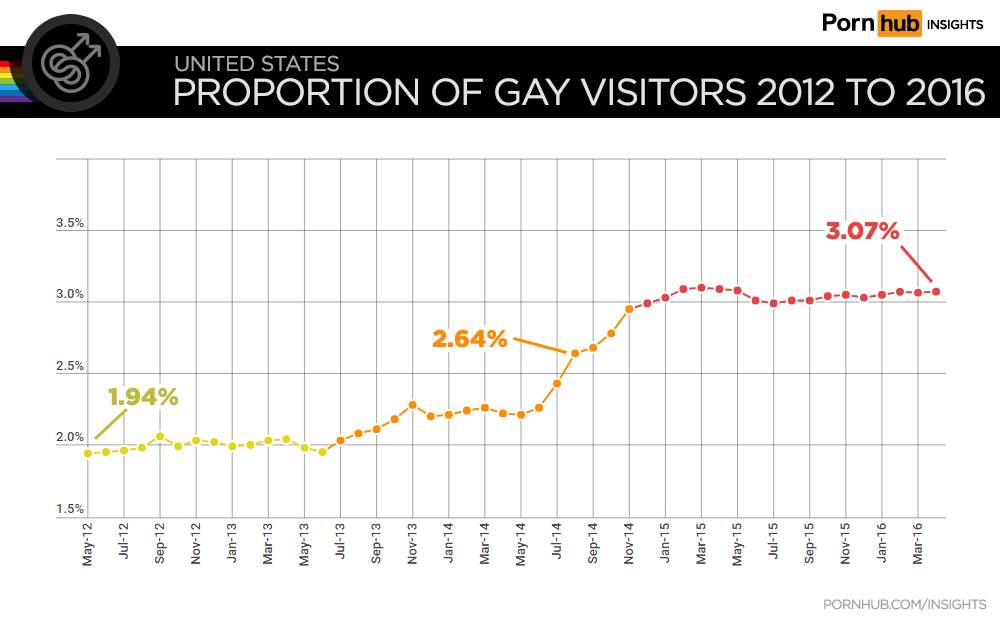 pornhub-insights-gay-growth-2012-to-2016