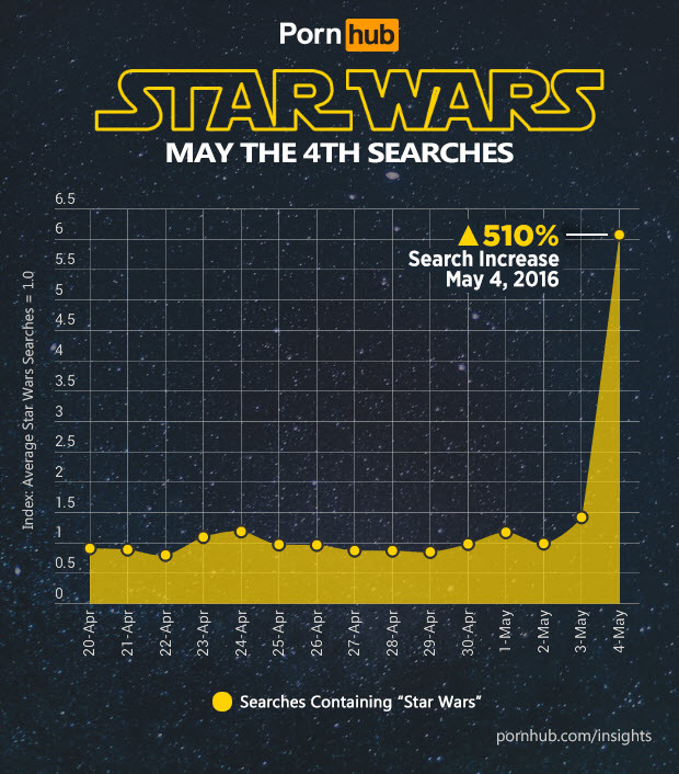 pornhub-insights-may-4th-star-wars-search-increase
