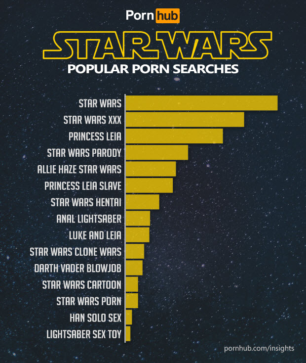 pornhub-insights-may-4th-star-wars-search-terms