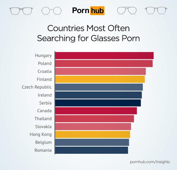 pornhub-insights-glasses-porn-countries