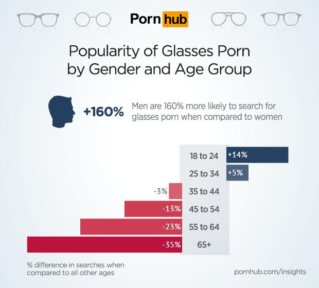pornhub-insights-glasses-porn-demographics