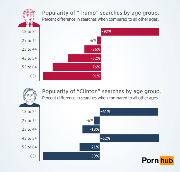 pornhub-insights-candidate-searches-age-popularity