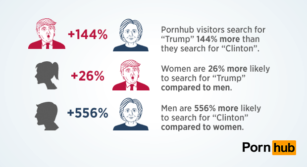 pornhub-insights-candidate-searches-popularity