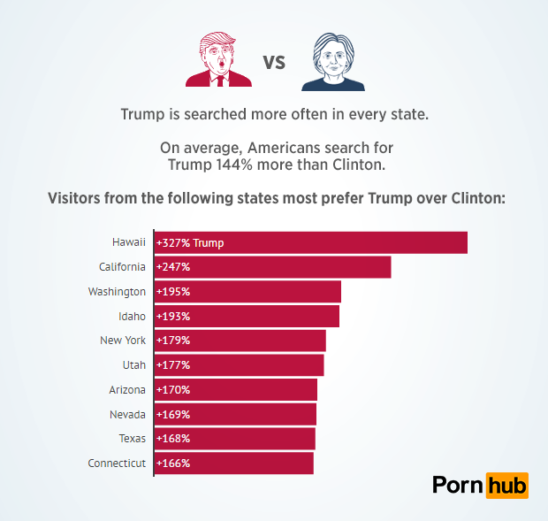 pornhub-insights-candidate-searches-trump-states