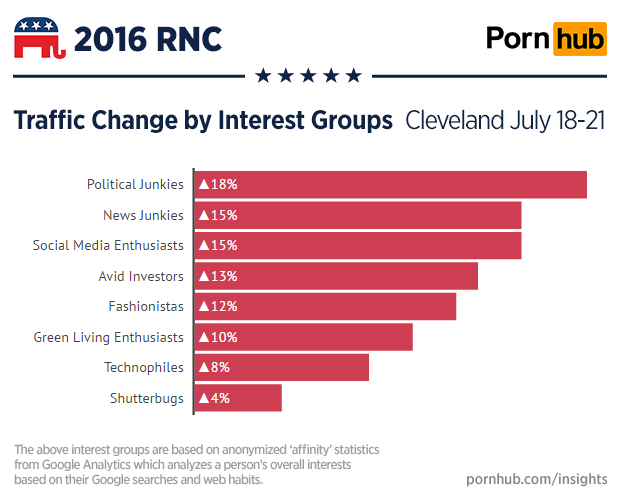 pornhub-insights-cleveland-rnc-interest-group