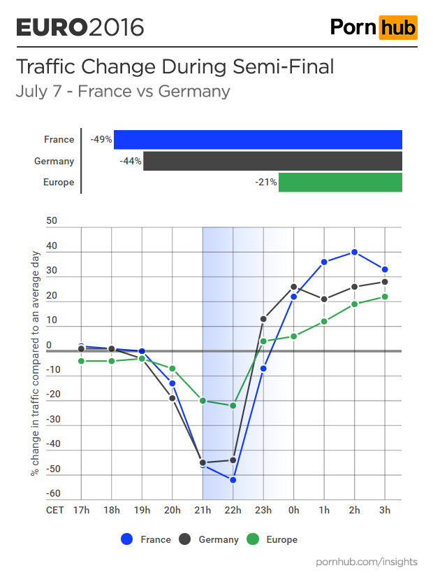 pornhub-insights-euro-2016-semi-final-france-germany