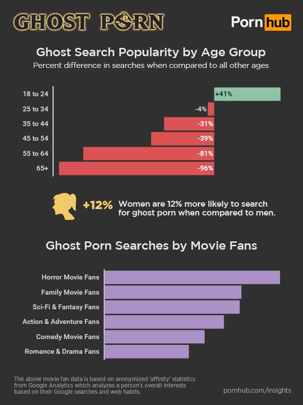 pornhub-insights-ghost-porn-demographics