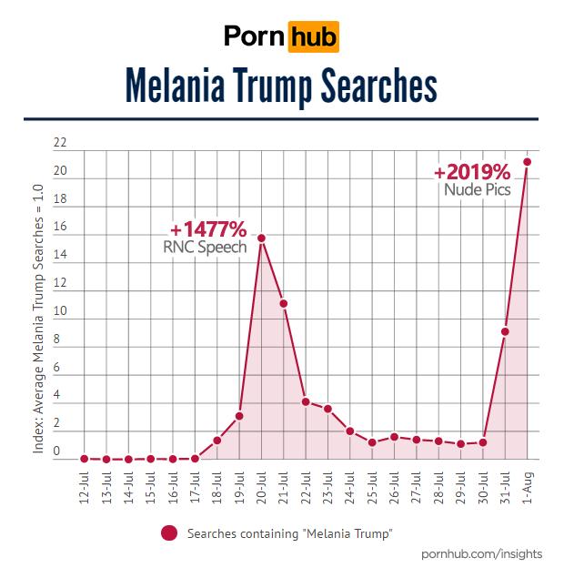 pornhub-insights-melania-trump-searches