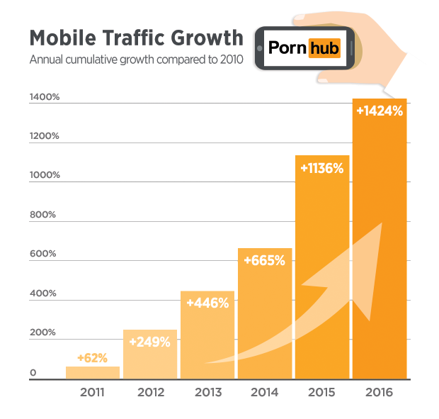 pornhub-insights-mobile-traffic-growth-2010-2016