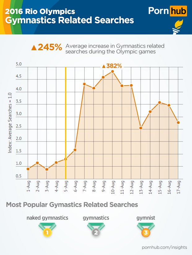 pornhub-insights-olympic-sports-gymnastics