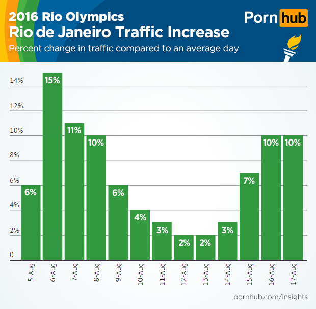 pornhub-insights-olympic-sports-rio-traffic
