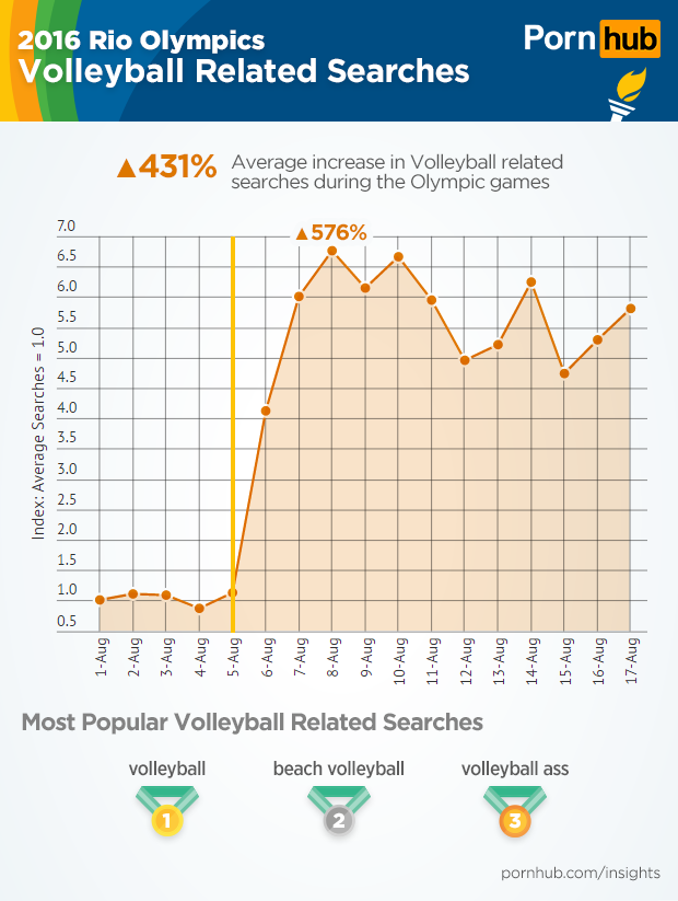 pornhub-insights-olympic-sports-volleyball