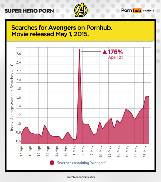 pornhub-insights-super-hero-porn-avengers-2015-movie