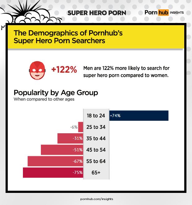 pornhub-insights-super-hero-porn-demographics