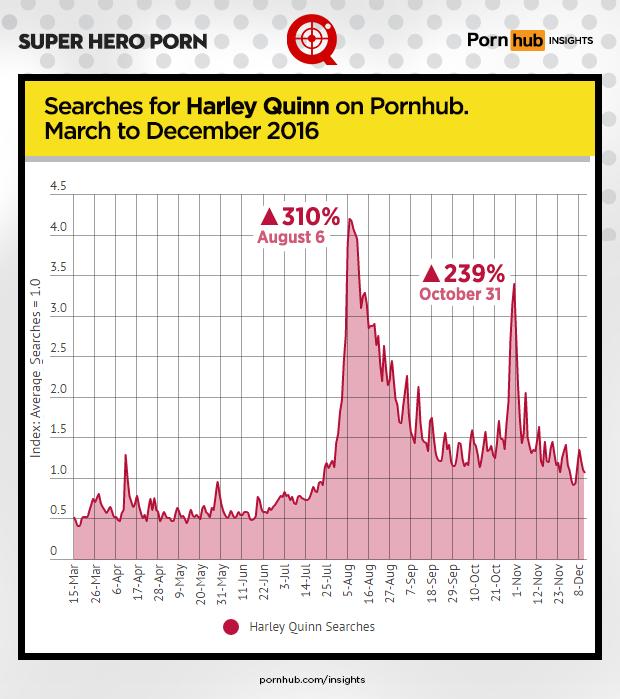 pornhub-insights-super-hero-porn-harley-quinn-2016