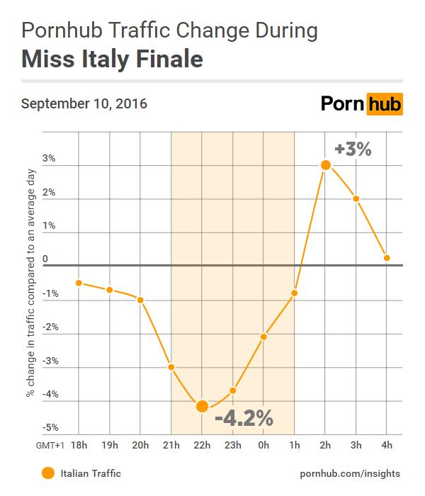 pornhub-insights-miss-italy-traffic-change