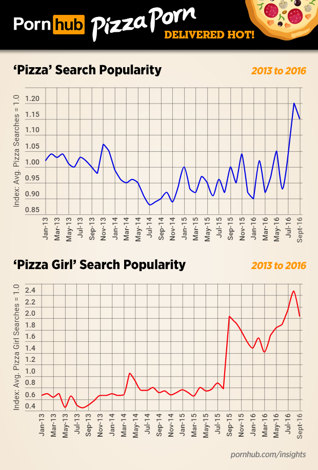 pornhub-insights-pizza-porn-historic-search-timeline