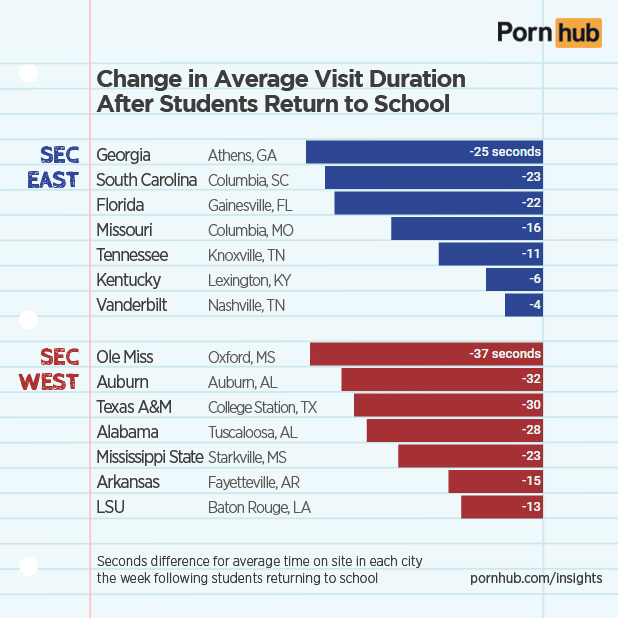 pornhub-insights-sec-college-time-on-site