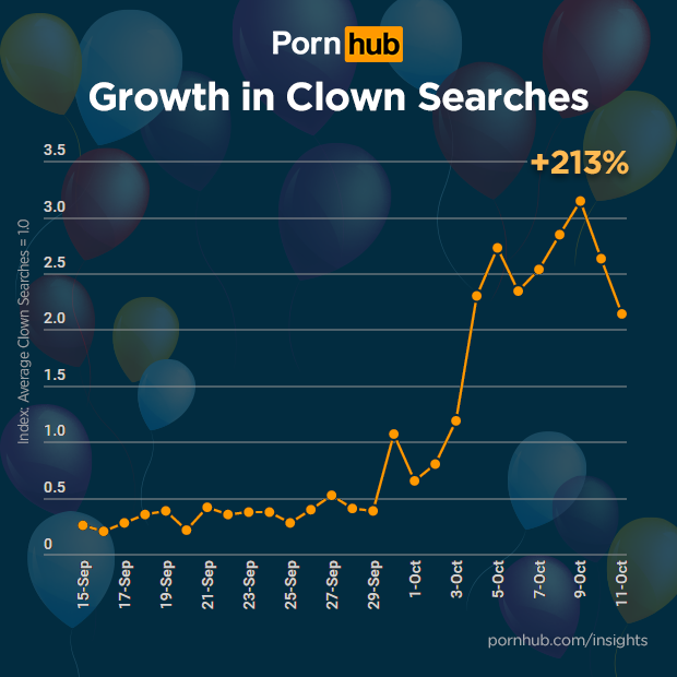 pornhub-insights-clown-porn-growth