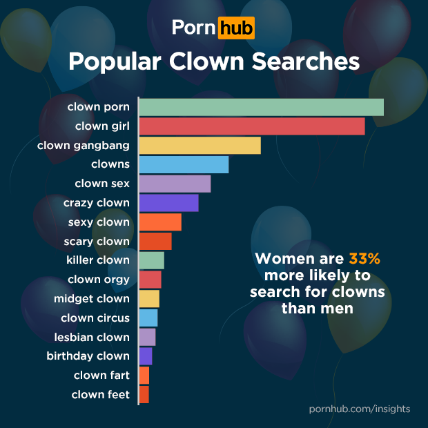 pornhub-insights-clown-porn-top-searches
