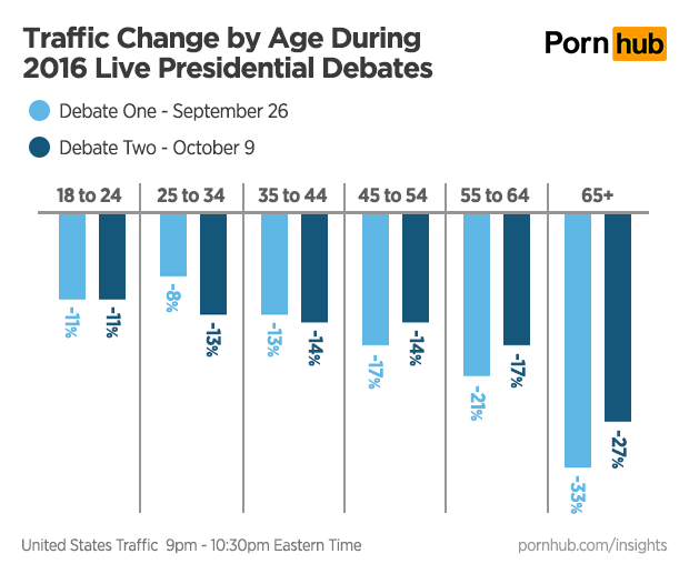 pornhub-insights-presidential-debates-age