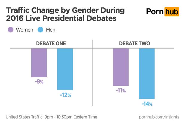 pornhub-insights-presidential-debates-gender