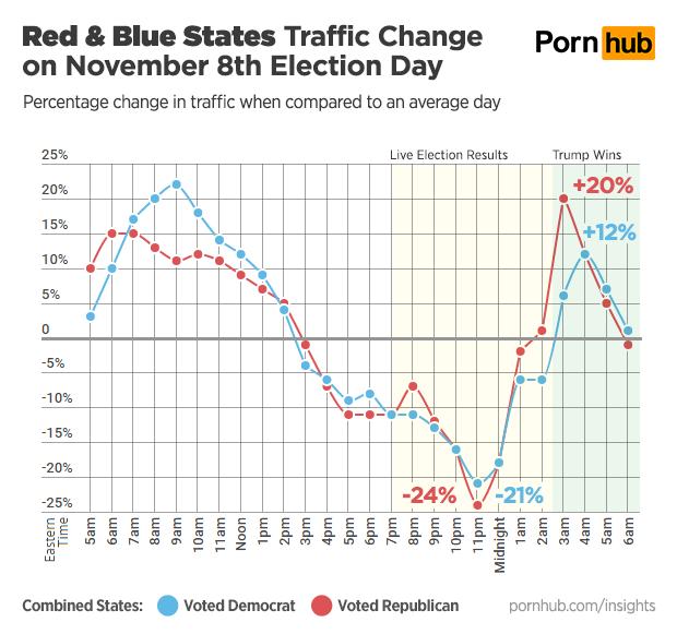 pornhub-insights-2016-presidential-election-red-vs-blue