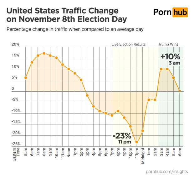 pornhub-insights-2016-presidential-election-us-traffic