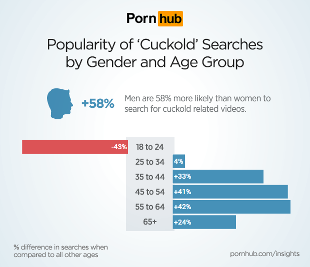 pornhub-insights-cuckold-demographics
