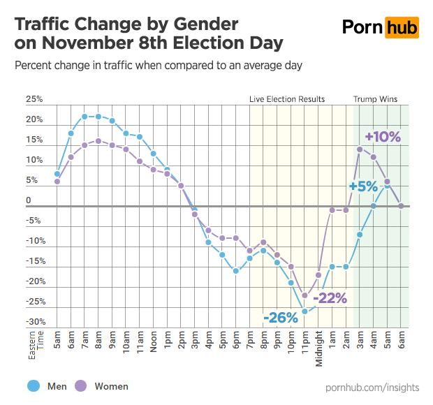 pornhub-insights-presidential-2016-election-gender-traffic