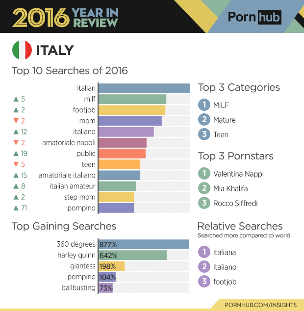 Italy internet penetration in