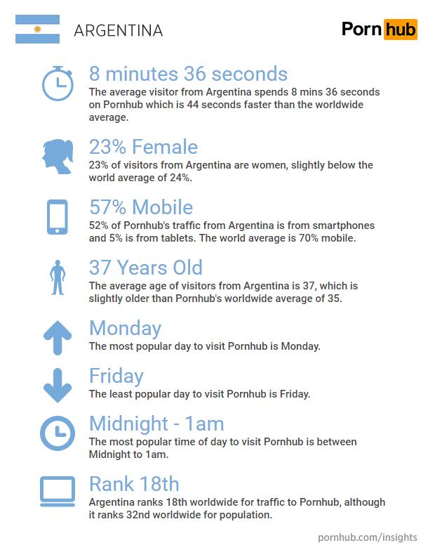 pornhub-insights-argentina-quick-facts