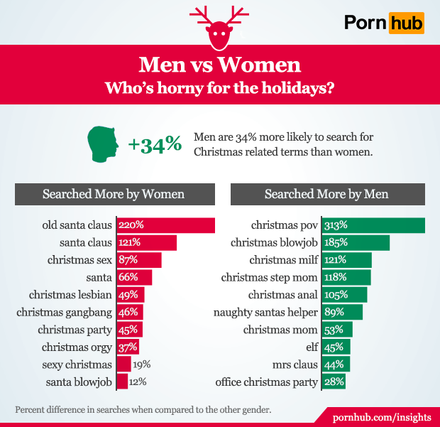 pornhub-insights-christmas-gender