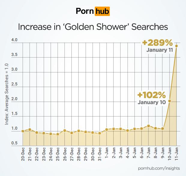 pornhub-insights-golden-shower-search-increase-timeline