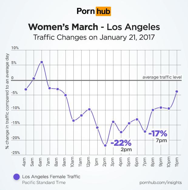 pornhub-insights-womens-march-los-angeles-traffic