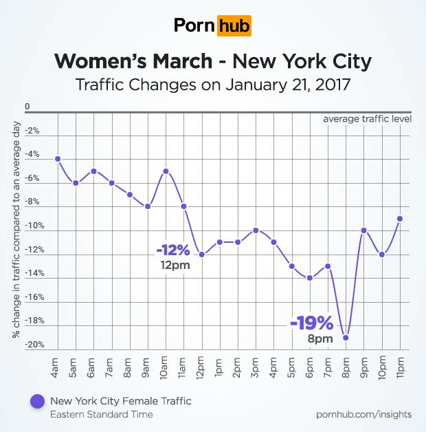 pornhub-insights-womens-march-new-york-city