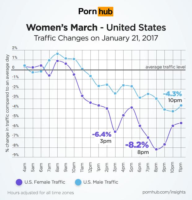 pornhub-insights-womens-march-united-states-female-male