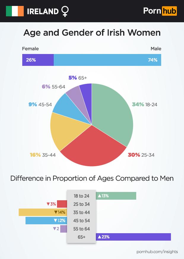pornhub-insights-ireland-female-demographics