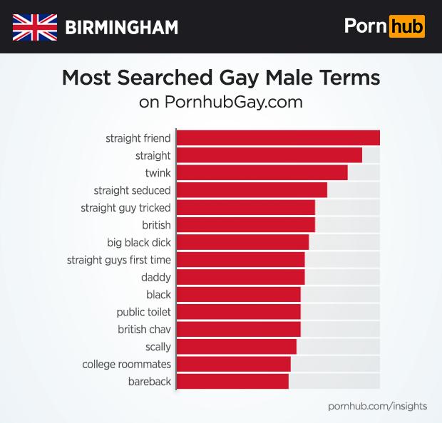 Pornhub Gay Pics
