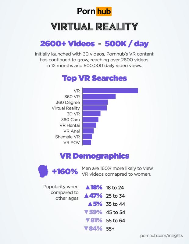 Virtual reality Pornhub