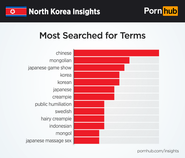 Porn from other countrys