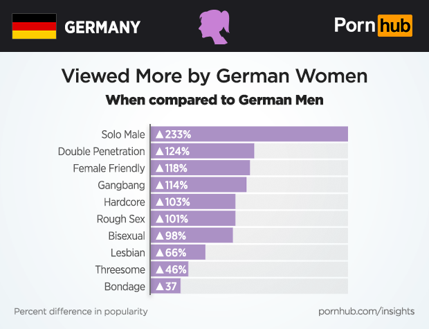 Percentage of women who like rough sex