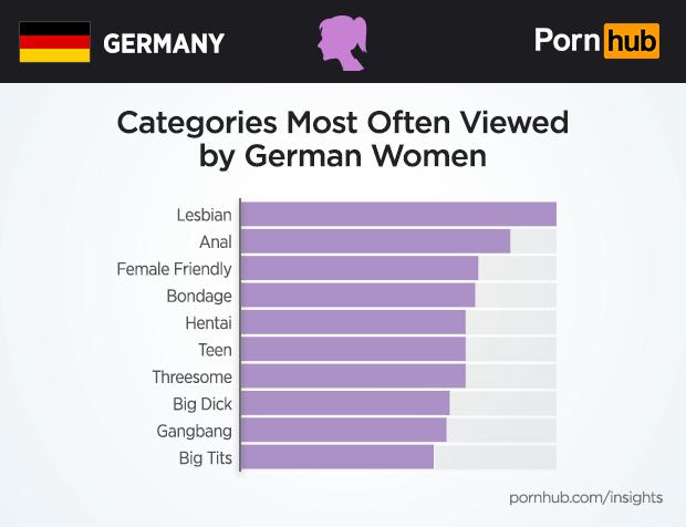 Porn hub most 10