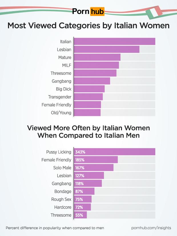 Models Pornhub Italian
