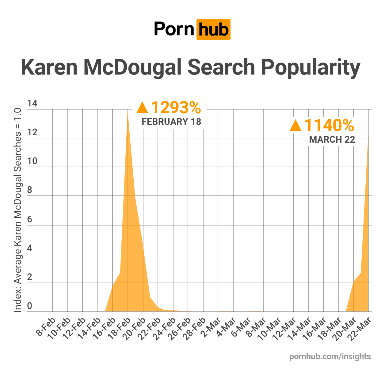 Daily porn search