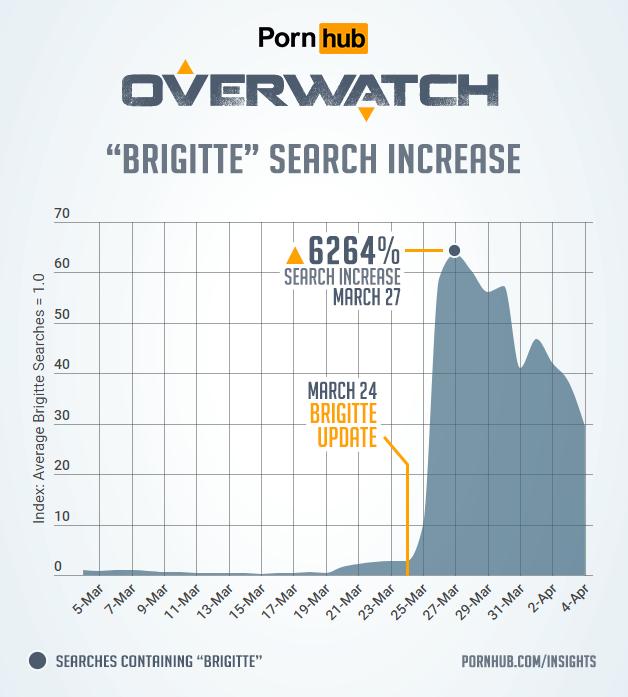 pornhub-insights-overwatch-update-2018-brigitte-searches.png