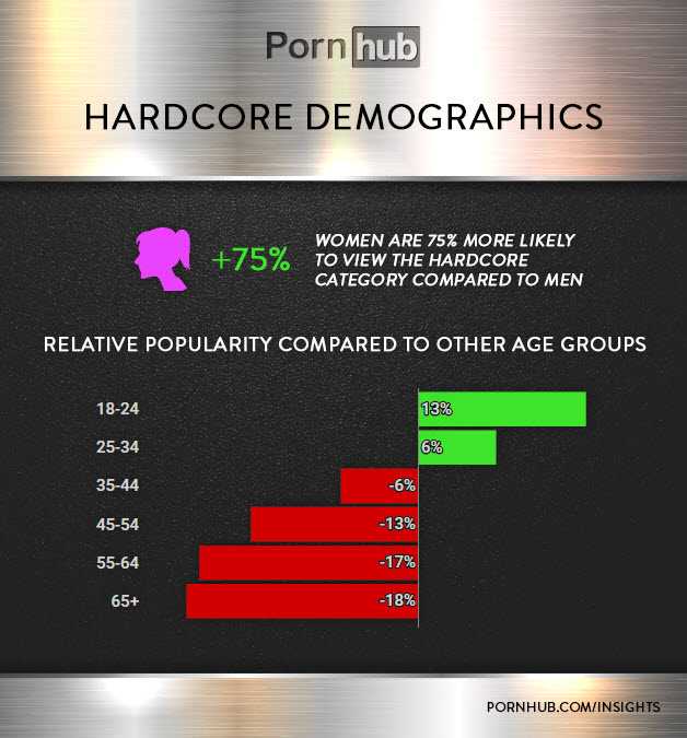 It seems that women are more interested in hardcore porn