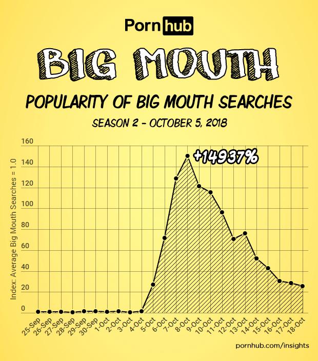 Big Mouth Searches – Pornhub Insights